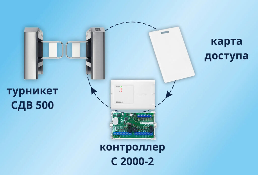 контроллер С 2000-2