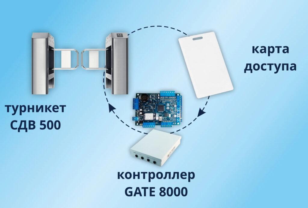 контроллер GATE 8000