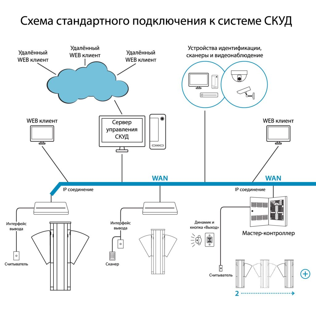 Турникет скоростной БЛОКПОСТ СКП 1400