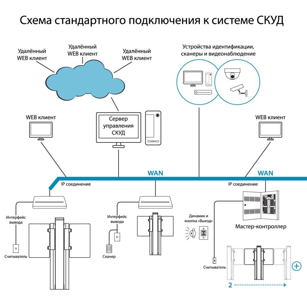 Shema SKUD RSP 16001 1024x1024 - Турникет распашной БЛОКПОСТ РСП 1600