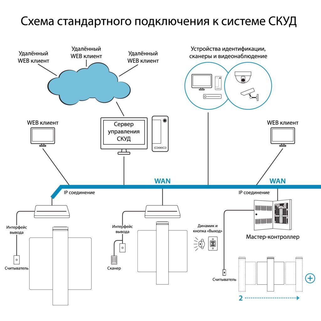 Shema SKUD RSP 800c1 1024x1024 - Турникет распашной БЛОКПОСТ РСП 800 С