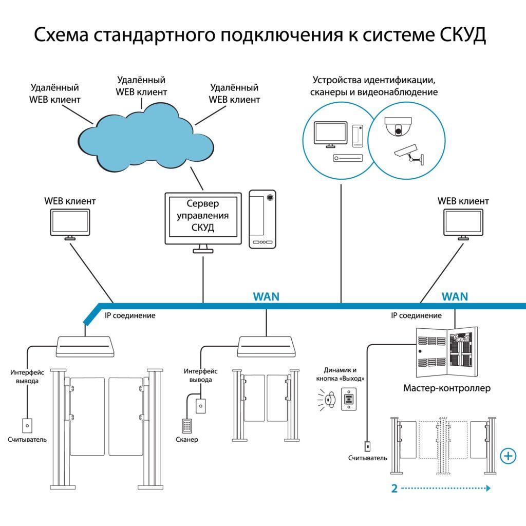 Shema SKUD RSP 9001 1024x1024 - Турникет распашной БЛОКПОСТ РСП 1800