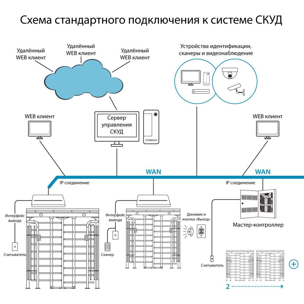 Shema SKUD RST 14001 1024x1024 - Полноростовой турникет БЛОКПОСТ РСТ 1400