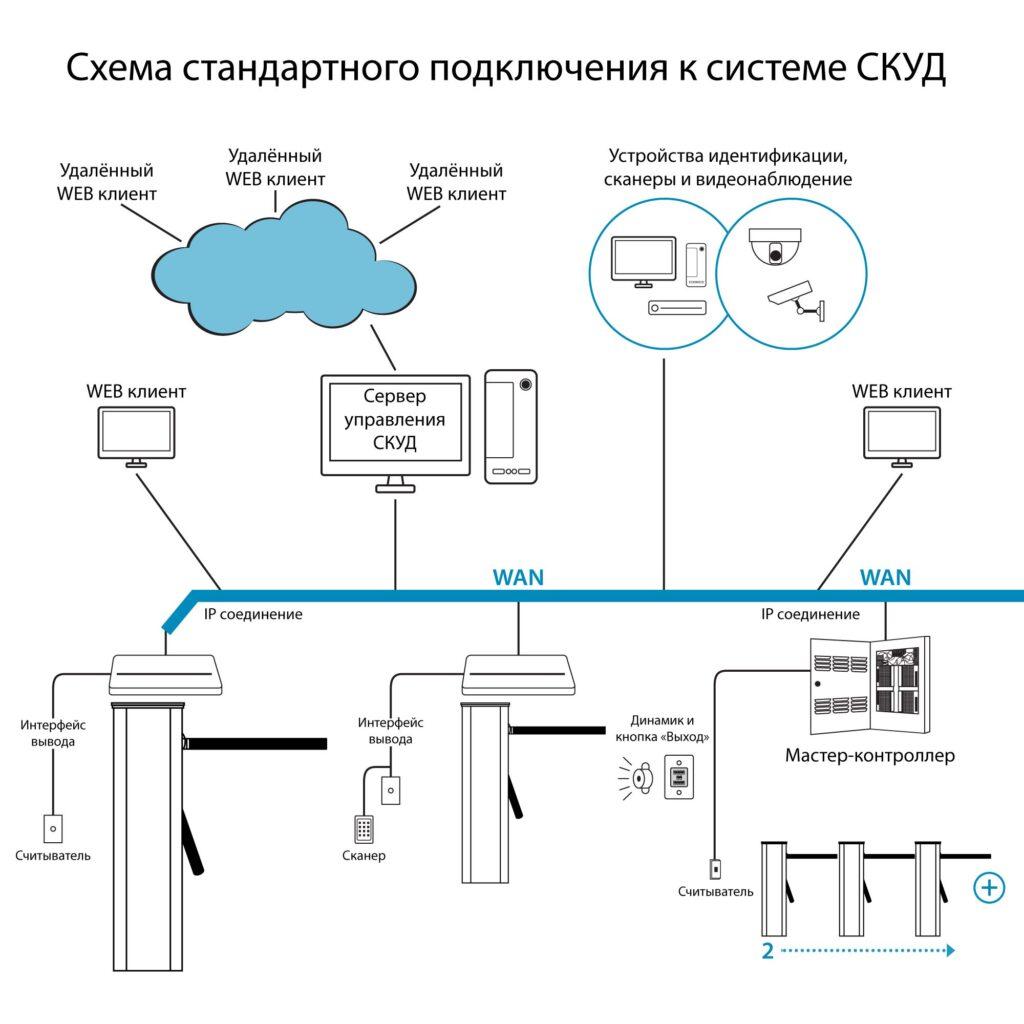 Shema SKUD Turnikety TMB 11001 1024x1024 - Турникет-трипод БЛОКПОСТ ТМБ 1100