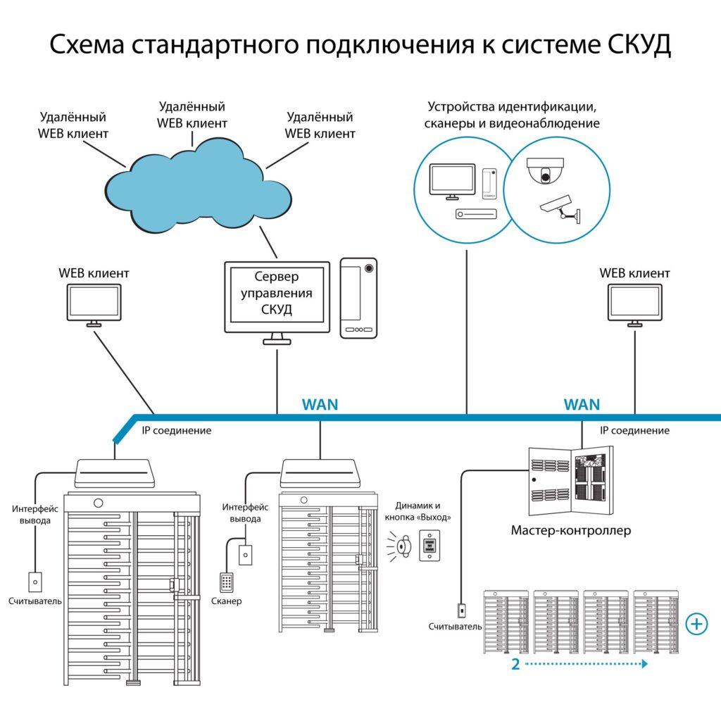 Shema SKUD1 1 1024x1024 - Полноростовой турникет БЛОКПОСТ РСТ 600