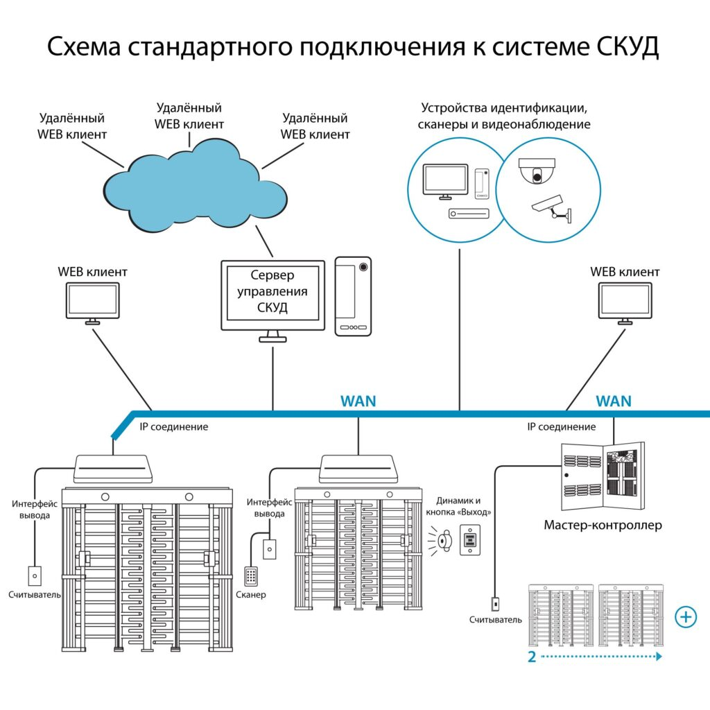 Shema SKUD1 1024x1024 - Полноростовой турникет БЛОКПОСТ РСТ 1200