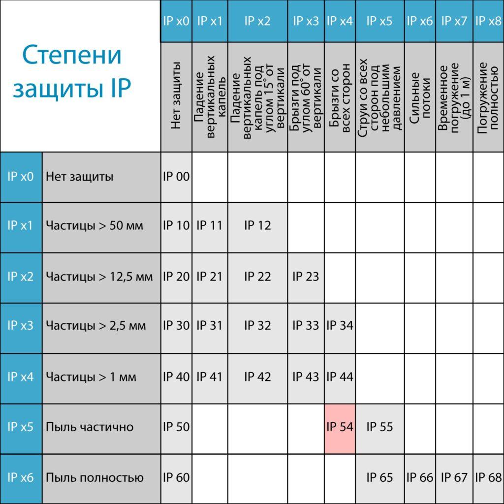Tablitca IP 541 1024x1024 - Полноростовой турникет БЛОКПОСТ РСТ 600