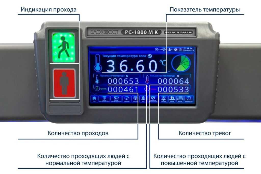 blokpost pc 1800 mk princip1 1024x683 - Арочный металлодетектор БЛОКПОСТ PC 3300 MK с функцией температурного контроля