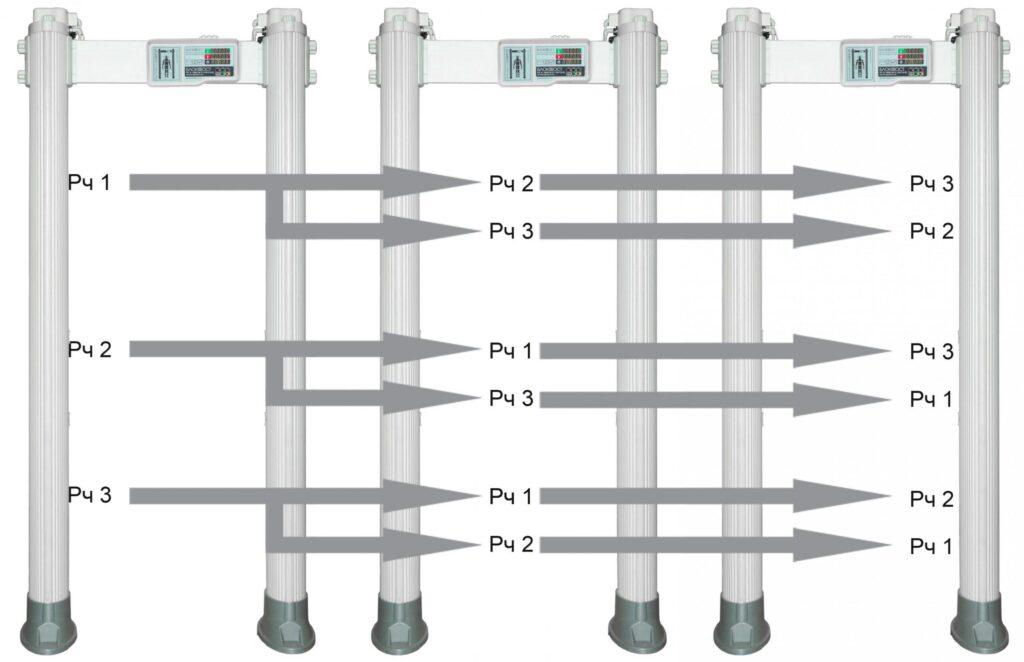 chastotat PCX 1800 2000.jpg scaled2 1024x662 - Арочный металлодетектор БЛОКПОСТ РС Х 1800 MK