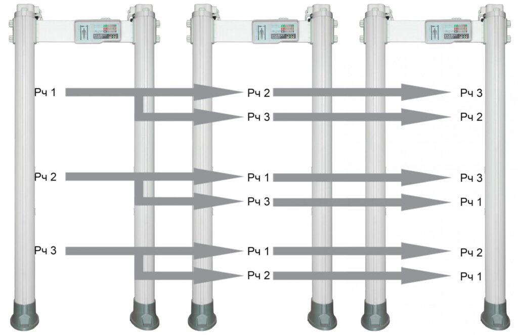 chastotat PCX 3300 2000.jpg scaled1 1024x662 - Арочный металлодетектор БЛОКПОСТ РС Х 3300 MK