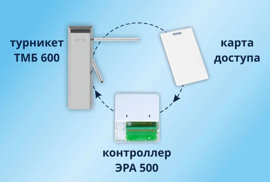 Электронная проходная БЛОКПОСТ TМБ 600