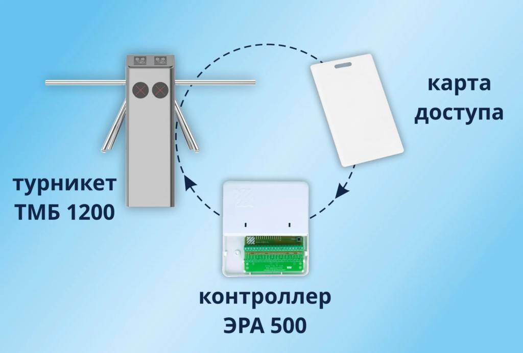Электронная проходная БЛОКПОСТ TМБ 1200