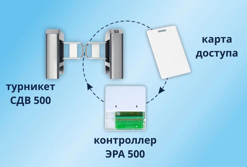 контроллер ЭРА 500