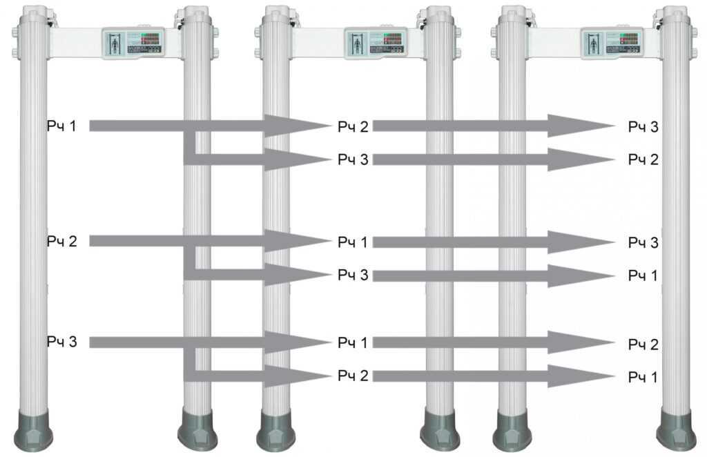 parallelnaja jekspluatacija 1024x662 - Арочный металлодетектор БЛОКПОСТ РС Х 1800 MK