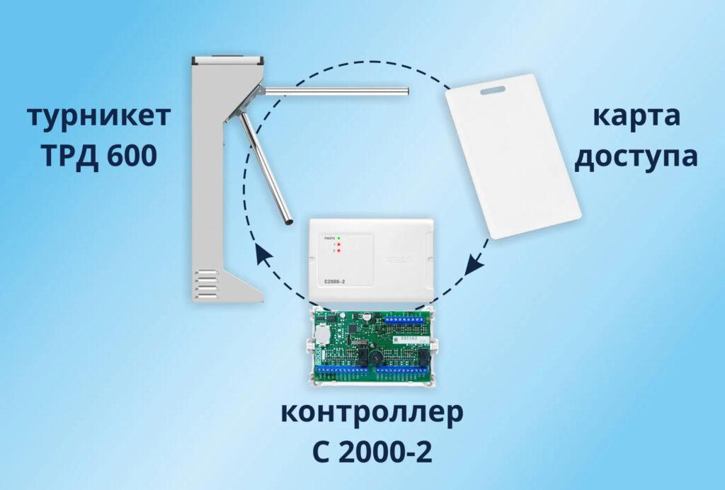 Электронная проходная БЛОКПОСТ TPД 600
