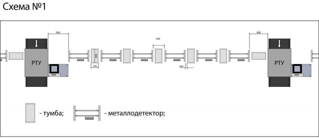 shema razmesheniya pc 1024x443 - Арочный металлодетектор БЛОКПОСТ PC 3300 MK с функцией температурного контроля