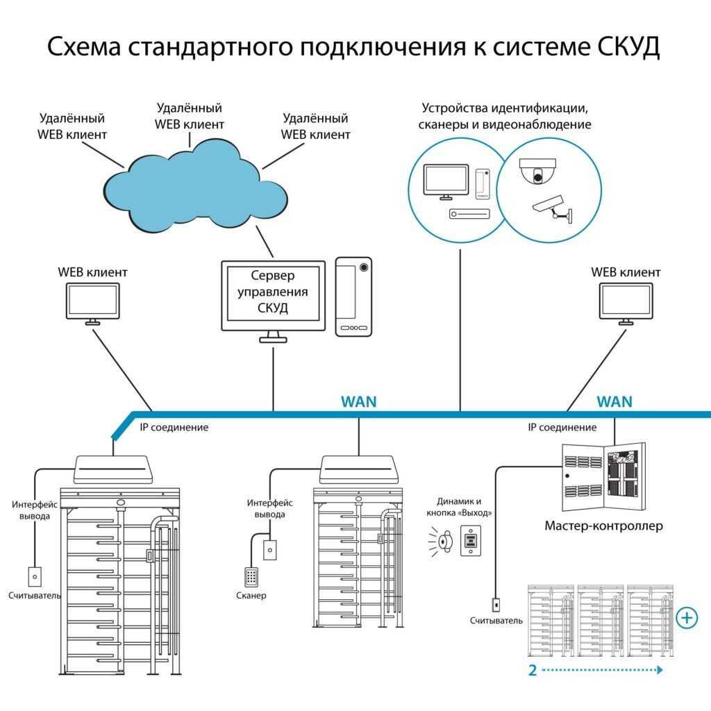 shema skud rst 7001 1024x10241 1 1024x1024 - Полноростовой турникет БЛОКПОСТ РСТ 700
