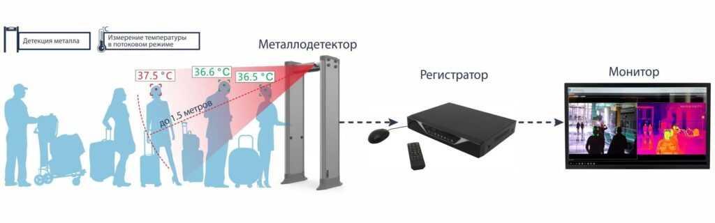 teplovizor 1024x320 - Арочный металлодетектор БЛОКПОСТ PC 3300 MK с функцией температурного контроля